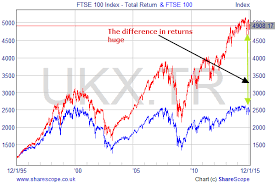 Uks Ftse 100 Index Has Gone Nowhere Since 1999