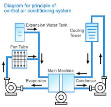 central air conditioning system diagram. refit for energy saving of central air condition system by inverter conditioning diagram