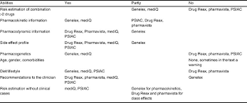 xanax bioavailability chart