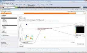 Google Motion Chart Example Google Analytics Motion Charts Overview With A Ppc Example