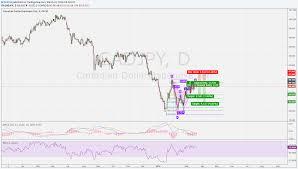 Bat Pattern On Daily Cadjpy Chart For Fx Cadjpy By Mishchg