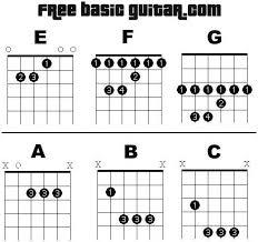 Free Online Guitar Lessons Printable Bar Chord Chart