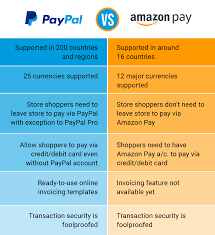 Amazon Pay Chart Citytech Software India Amazon Pay Vs Paypal Which One Is
