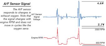 Pcbased Scaner Vs Air_fuel Ratio Sensor