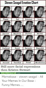 Steven Seagal Emotion Chart Happy Sad Lonely Petulant Msed