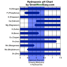 Which Ph Chart Is True For Coco Mainly 420 Magazine