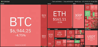 Say you got into the game when a bitcoin was 10 cents, around october 2010. Bitcoin Price Today Btc Price Suddenly Drop Below 7k What Happens Next Vnexplorer
