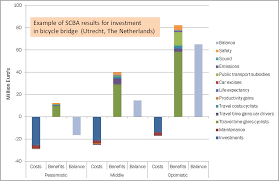Cost Analysis Example Social Cost Benefit Analysis Scba Decisio