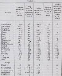 Material Electrical Conductivity Chart Conduction Of Electricity Resistance Temperature