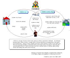 Maniac Magee Plot Chart Summer Literacy Academy Day 2
