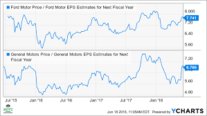Ford Motor Company Stock Quote Gorgeous Ford Stock Faces More Declines As Outlook Worsens Investopedia