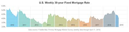 Diving Deeper Into A Mortgage Rate Graph Graphically Speaking