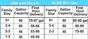 Hot Water Heater Sizes Harborlightstage Org