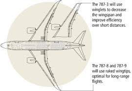 Boeing 787 Dreamliner Specs Modern Airliners