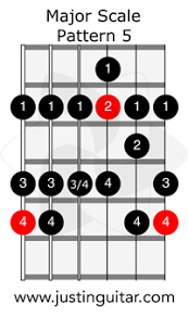 Guitar Major Scale Patterns Stunning The Major Scale Pattern 48 JustinGuitar