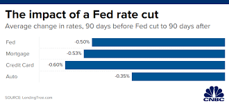 Fed Funds Rate Vs Mortgage Rates Chart Heres What The Feds Interest Rate Cut Means For Your Wallet