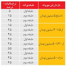 نتیجه تصویری برای جدول انحصار وراثت
