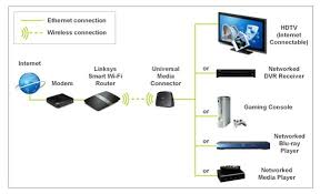 no wired connection behind your tv the well connected mom linksys wireless ac universal media connector ac 1300 diagram