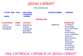 Catholic Hierarchy Org Chart The Eastern Christian Churches