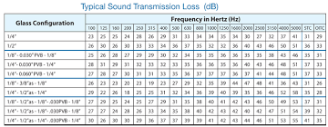 Stc Wall Rating Chart Acoustical Information