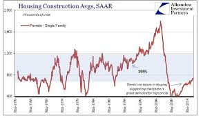 Chart Of The Day Single Family Construction Stuck In The