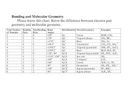 Electron Geometry Chart Bonding And Molecular Geometry