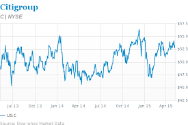 Citigroup 5 Year Stock Chart Citigroup Stock Growth At A Bargain Basement Price Barrons