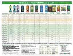 Fox Farm Feeding Chart Foxfarm Feeding Chart World Of Organics Garden Supply
