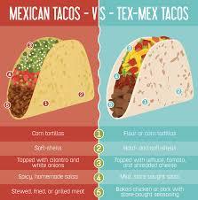 Food Comparison Chart Taco Comparison Chart