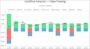 Step By Step Guide To Cashflow Forecasting Calxa Help Centre