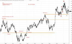 Us Stock Analysis Gs Goldman Sachs Group Charting
