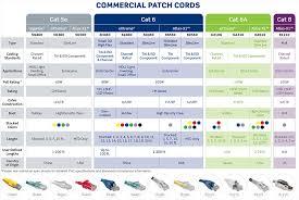 Leviton Device Color Chart Copper Patch Cords Leviton Network Solutions