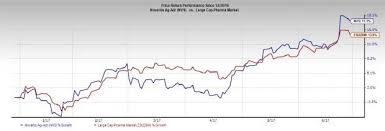Sandoz Stock Chart Novartis Erelzi Biosimilar Of Enbrel Approved In Europe