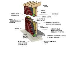 exterior brick walls. cavity wall: brick veneer/wood stud exterior walls a