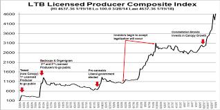 Acbff Stock Quote Mesmerizing Cannabis Stocks Not A DotCom BubbleYet Seeking Alpha