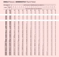 Federal Withholding Chart Federal Tax Rate Table Nyaon Info
