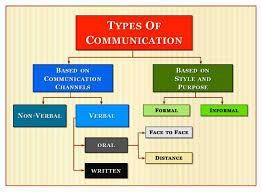 Types Of Communication Chart Communication Styles
