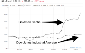 Goldman Sachs Chart Gs Chart Markets Insider