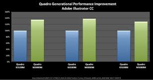 Mobile Gpu Chart Nvidia Announces Six New Quadro Mobile Gpus Legit Reviews