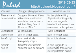 Wordpress Comparison Chart Pulsed Blogger Vs Wordpress Vs Tumblr Comparison