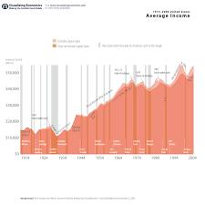 average income in the united states visualizing average income 1913 2006