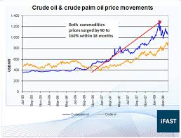 Palm Oil Price Chart Bloomberg Pay Prudential Online