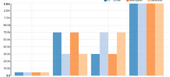 Nvd3 Horizontal Bar Chart Javascript Nvd3 Logarithmic Y Axis With Barchart Stack