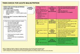 Fig 1 Imci Flow Chart On Anthropometric Assessment And