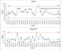 Xmr Chart Excel X Moving Range Chart Imr Chart