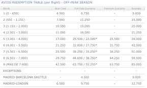 Iberia Oneworld Award Chart So How Can You Use Those 90 000 Iberia Avios One Mile At