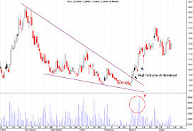 Falling Wedge Chart Pattern Falling Wedge Stock Charts Pattern Explained For You