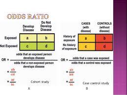 case control cohort study cohort study case control study