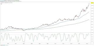 Mcdonalds Health Chart Is It Too Late To Buy Mcdonalds Stock