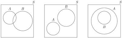 Probability Of A Given B Venn Diagram Calculating Probabilities With A Two Circle Venn Diagram